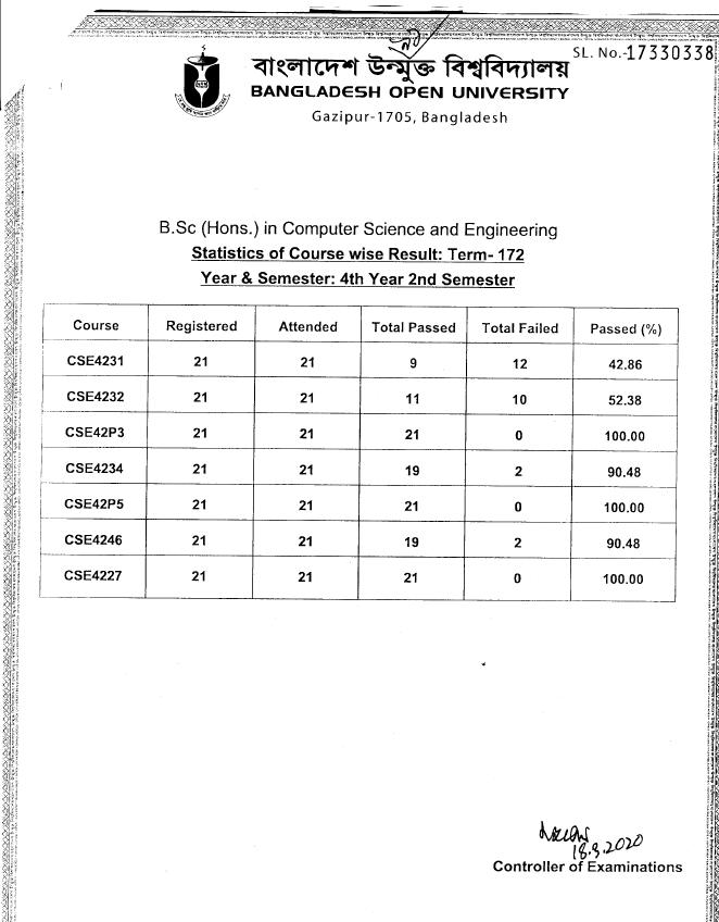 BOU CSE Exam Result 2020   Open University Computer Science Engineering Result 1